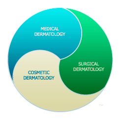 Colorado Dermatology Institute - Medical Dermatology, Cosmetic Dermatology, Surgical Dermatology